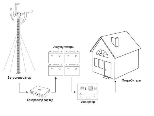 Электроэнергии потребляют