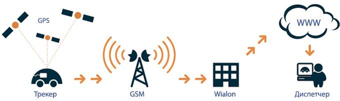 Что такое системы спутникового слежения.