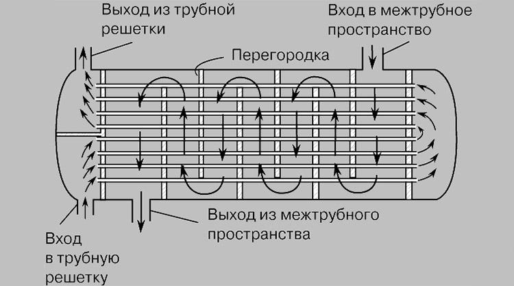 Что такое теплообменник для трансформаторов как подключить отопление через теплообменник