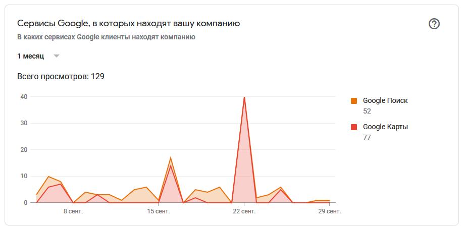 статистика организации на Яндекс картах